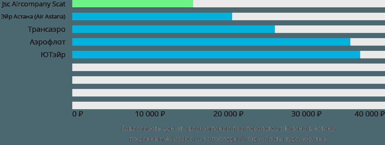 Динамика цен в зависимости от авиакомпании, совершающей перелет из Казани в Астану