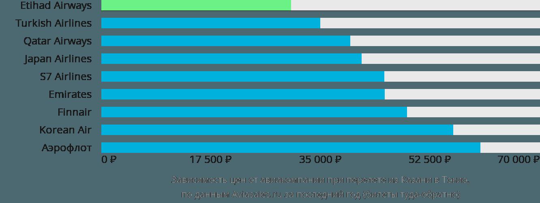 Динамика цен в зависимости от авиакомпании, совершающей перелет из Казани в Токио