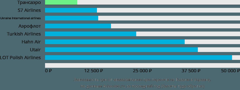 Динамика цен в зависимости от авиакомпании, совершающей перелет из Казани в Украину