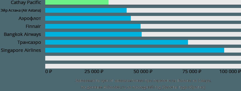 Динамика цен в зависимости от авиакомпании, совершающей перелет из Казани на Самуи