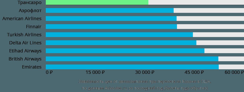Динамика цен в зависимости от авиакомпании, совершающей перелет из Казани в США