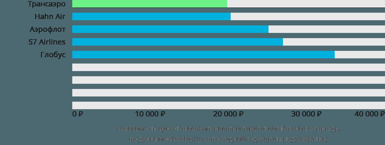 Динамика цен в зависимости от авиакомпании, совершающей перелет из Казани в Улан-Удэ