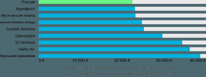 Динамика цен в зависимости от авиакомпании, совершающей перелёт из Казани в Узбекистан