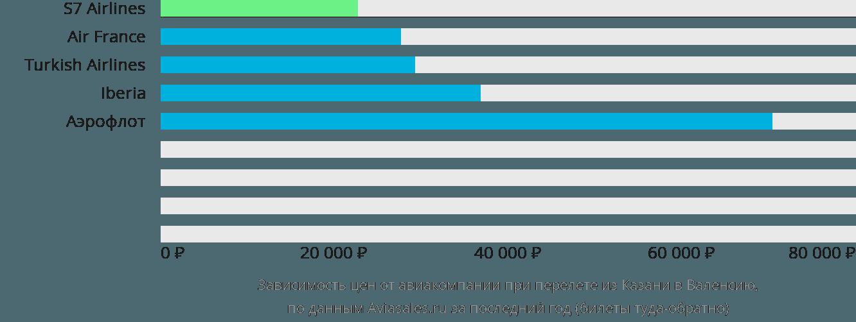 Динамика цен в зависимости от авиакомпании, совершающей перелет из Казани в Валенсию