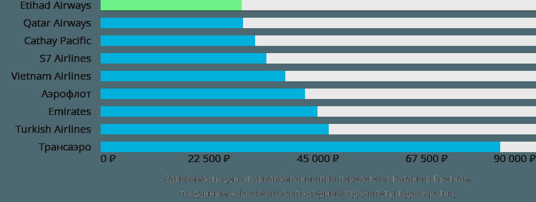 Динамика цен в зависимости от авиакомпании, совершающей перелет из Казани в Вьетнам