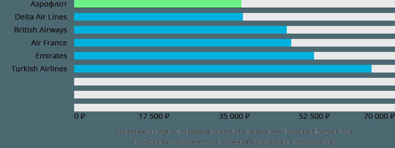Динамика цен в зависимости от авиакомпании, совершающей перелет из Казани в Вашингтон