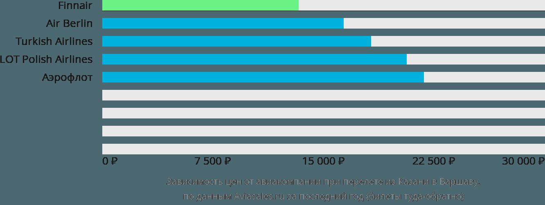 Динамика цен в зависимости от авиакомпании, совершающей перелет из Казани в Варшаву