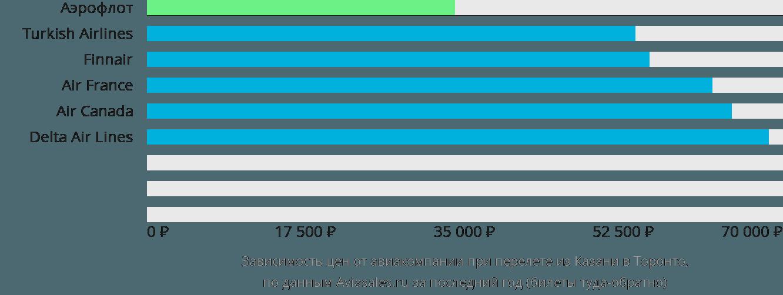 Динамика цен в зависимости от авиакомпании, совершающей перелет из Казани в Торонто