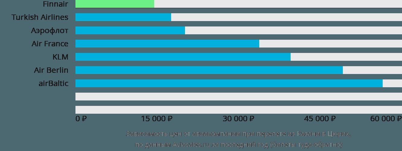 Динамика цен в зависимости от авиакомпании, совершающей перелет из Казани в Цюрих