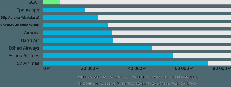 Динамика цен в зависимости от авиакомпании, совершающей перелет из Кызылорды
