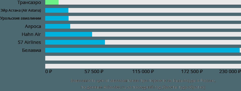 Динамика цен в зависимости от авиакомпании, совершающей перелет из Кызылорды в Россию