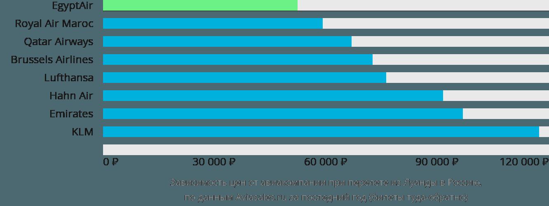 Динамика цен в зависимости от авиакомпании, совершающей перелет из Луанды в Россию