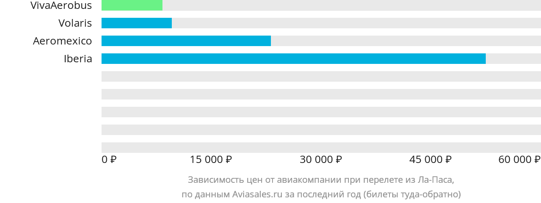 Динамика цен в зависимости от авиакомпании, совершающей перелет из Ла-Паса