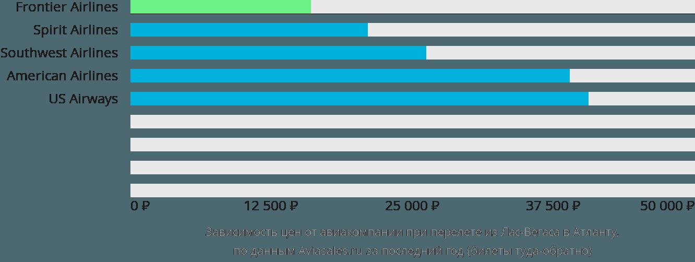 Динамика цен в зависимости от авиакомпании, совершающей перелет из Лас-Вегаса в Атланту