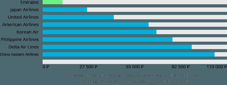 Динамика цен в зависимости от авиакомпании, совершающей перелет из Лас-Вегаса в Манилу