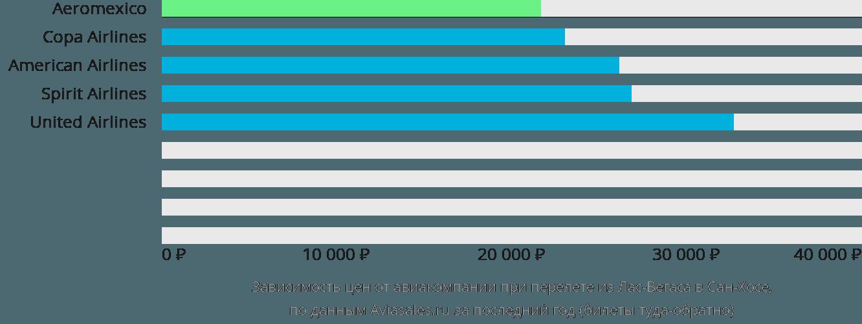 Динамика цен в зависимости от авиакомпании, совершающей перелет из Лас-Вегаса в Сан-Хосе