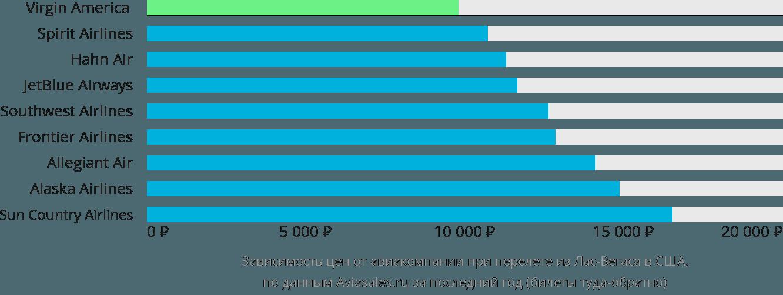 Динамика цен в зависимости от авиакомпании, совершающей перелет из Лас-Вегаса в США