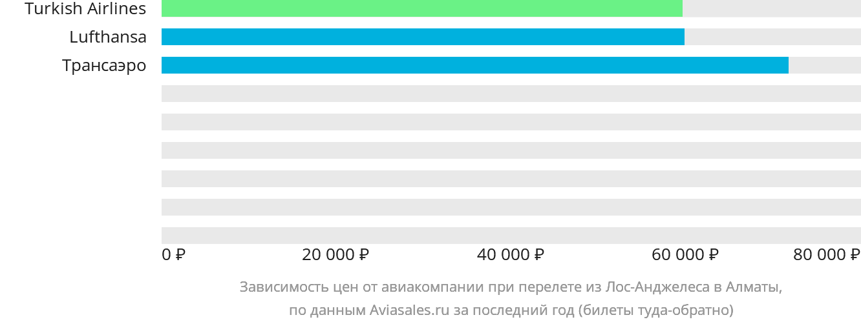 Динамика цен в зависимости от авиакомпании, совершающей перелет из Лос-Анджелеса в Алматы