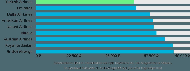 Динамика цен в зависимости от авиакомпании, совершающей перелет из Лос-Анджелеса в Амман