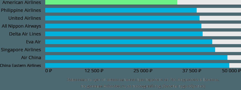 Динамика цен в зависимости от авиакомпании, совершающей перелет из Лос-Анджелеса в Бангкок