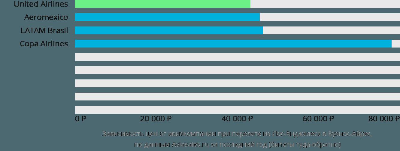 Динамика цен в зависимости от авиакомпании, совершающей перелет из Лос-Анджелеса в Буэнос-Айрес