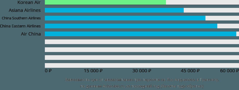 Динамика цен в зависимости от авиакомпании, совершающей перелет из Лос-Анджелеса в Гуанчжоу