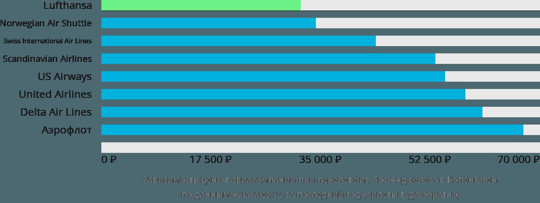Динамика цен в зависимости от авиакомпании, совершающей перелет из Лос-Анджелеса в Копенгаген