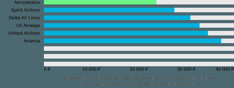 Динамика цен в зависимости от авиакомпании, совершающей перелёт из Лос-Анджелеса в Коста-Рику
