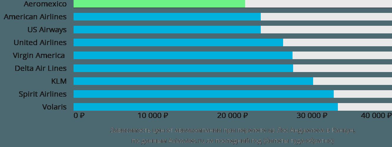 Динамика цен в зависимости от авиакомпании, совершающей перелет из Лос-Анджелеса в Канкун