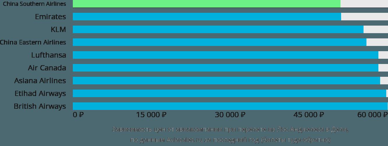 Динамика цен в зависимости от авиакомпании, совершающей перелет из Лос-Анджелеса в Дели