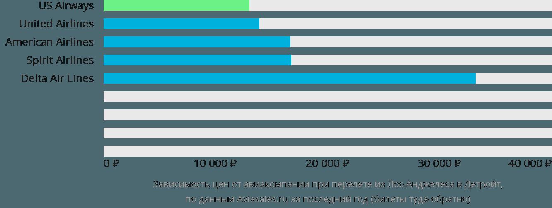 Динамика цен в зависимости от авиакомпании, совершающей перелет из Лос-Анджелеса в Детройт