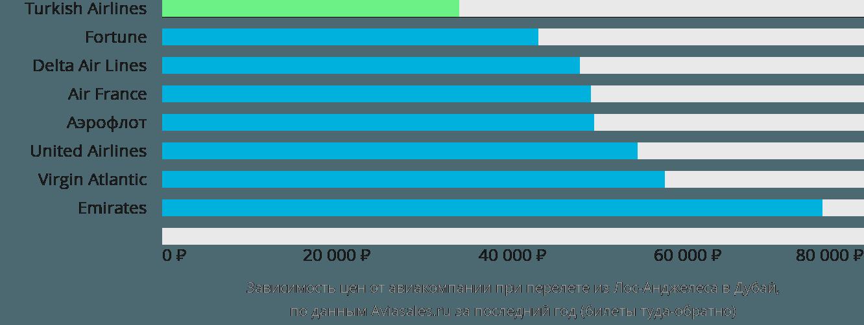 Динамика цен в зависимости от авиакомпании, совершающей перелет из Лос-Анджелеса в Дубай