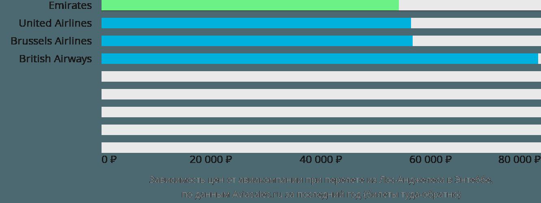 Динамика цен в зависимости от авиакомпании, совершающей перелет из Лос-Анджелеса в Энтеббе