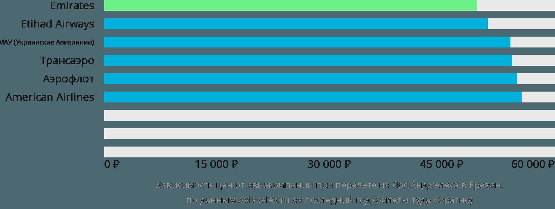 Динамика цен в зависимости от авиакомпании, совершающей перелет из Лос-Анджелеса в Ереван