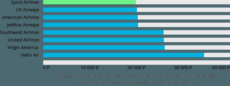 Динамика цен в зависимости от авиакомпании, совершающей перелет из Лос-Анджелеса в Форт-Лодердейл