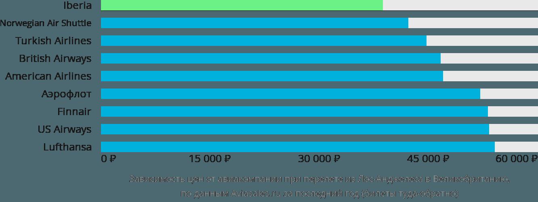 Динамика цен в зависимости от авиакомпании, совершающей перелет из Лос-Анджелеса в Великобританию