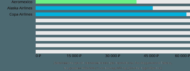 Динамика цен в зависимости от авиакомпании, совершающей перелет из Лос-Анджелеса в Гавану