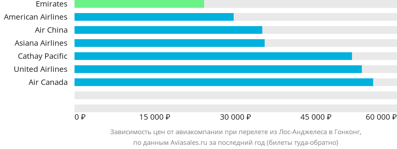 Динамика цен в зависимости от авиакомпании, совершающей перелет из Лос-Анджелеса в Гонконг