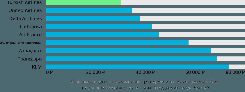 Динамика цен в зависимости от авиакомпании, совершающей перелет из Лос-Анджелеса в Киев