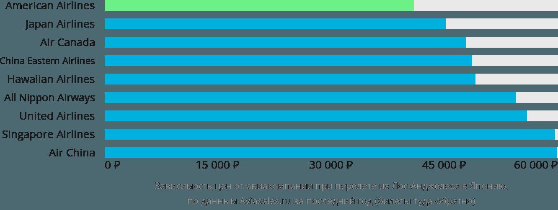 Динамика цен в зависимости от авиакомпании, совершающей перелет из Лос-Анджелеса в Японию