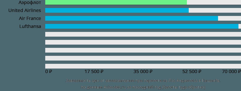 Динамика цен в зависимости от авиакомпании, совершающей перелет из Лос-Анджелеса в Кишинёв