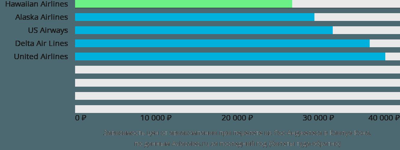 Динамика цен в зависимости от авиакомпании, совершающей перелет из Лос-Анджелеса в Каилуа-Кона