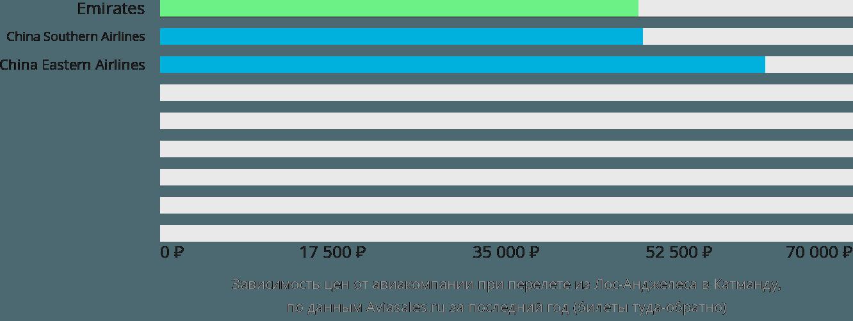 Динамика цен в зависимости от авиакомпании, совершающей перелет из Лос-Анджелеса в Катманду