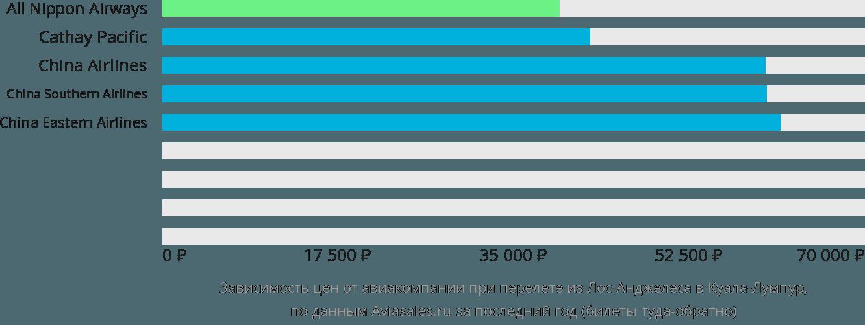 Динамика цен в зависимости от авиакомпании, совершающей перелет из Лос-Анджелеса в Куала-Лумпур