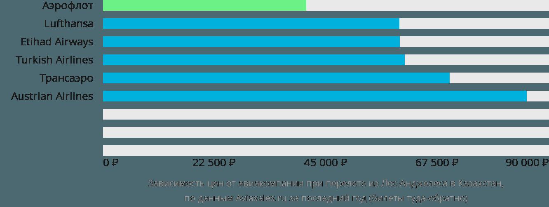 Динамика цен в зависимости от авиакомпании, совершающей перелёт из Лос-Анджелеса в Казахстан