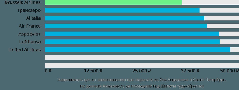 Динамика цен в зависимости от авиакомпании, совершающей перелет из Лос-Анджелеса в Санкт-Петербург