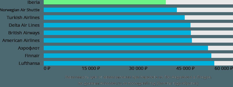 Динамика цен в зависимости от авиакомпании, совершающей перелет из Лос-Анджелеса в Лондон