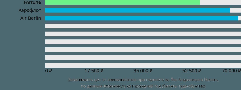 Динамика цен в зависимости от авиакомпании, совершающей перелет из Лос-Анджелеса в Милан