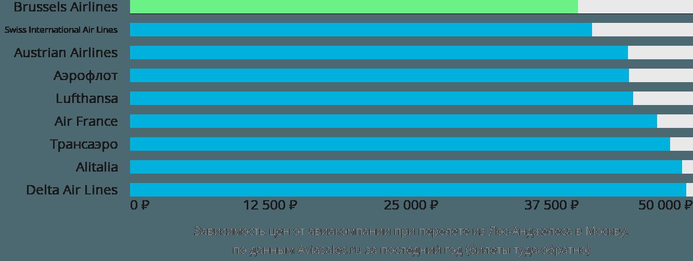 Динамика цен в зависимости от авиакомпании, совершающей перелет из Лос-Анджелеса в Москву