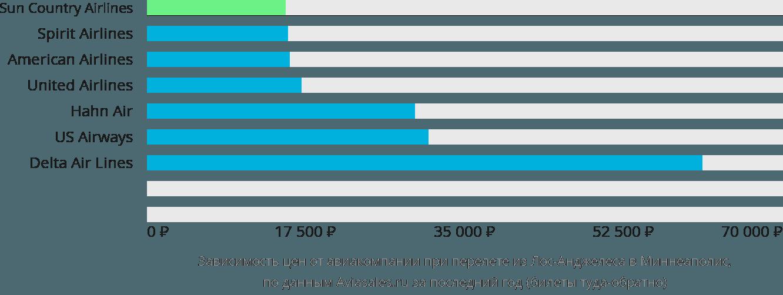 Динамика цен в зависимости от авиакомпании, совершающей перелет из Лос-Анджелеса в Миннеаполис